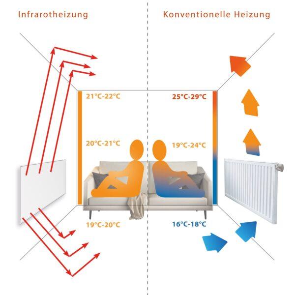 infrarot-vs-konventionelleHeizung-pic